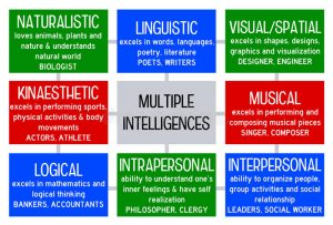 learning resources with multiple intelligences