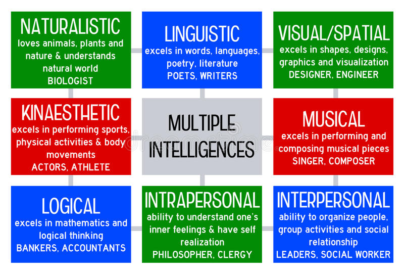 Multiple intelligence a theory in education
