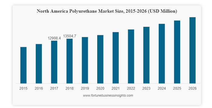Polyurethane Market Latest Trends and Competitive Strategies by 2026, Fortune Business Insights™