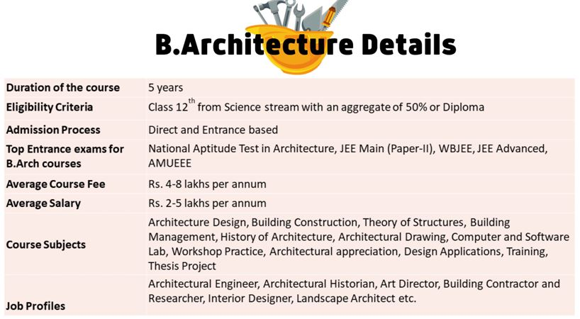 An A-Z guide on B. Architecture JEE Main 2021 – Paper for aspiring Architects